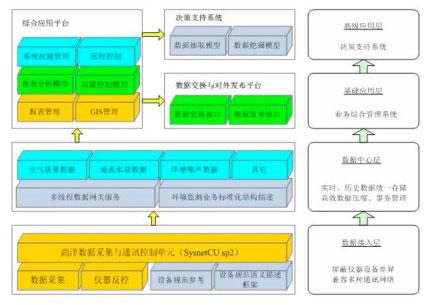 千赢pt手机客户端环境质量自动监控网络集成平台