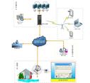 Water Quality Auto-monitoring Station OPS (QC) Management System